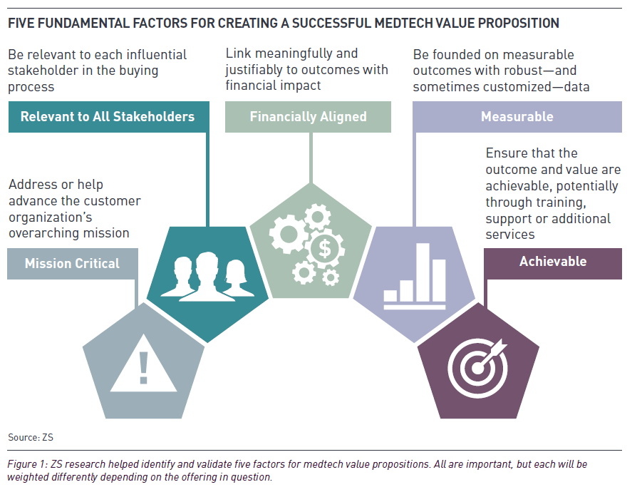 Framework for a successful value prop.png
