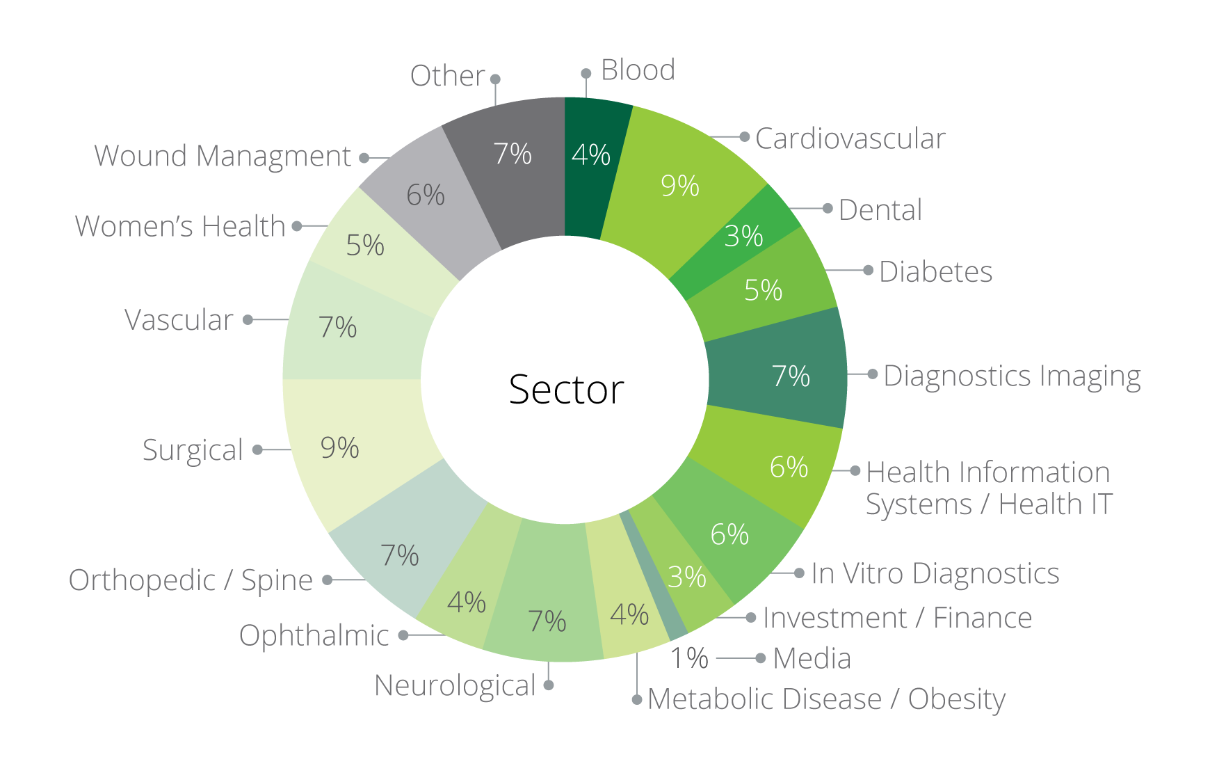 Sector Breakdown The MedTech Conference.png